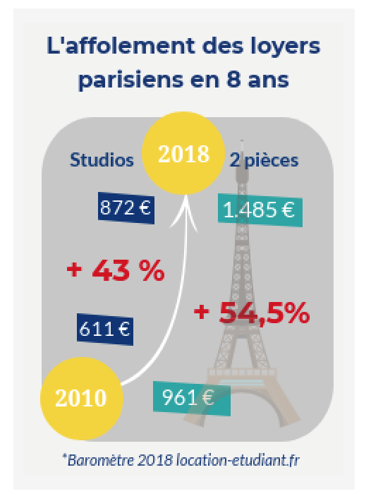 Barometre des loyers en France en 2018